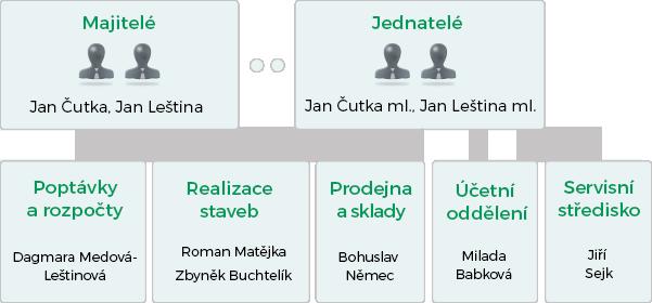 org. struktura